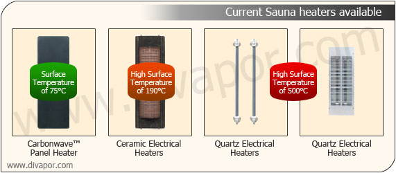 Carbon or Ceramic heaters infrared saunas